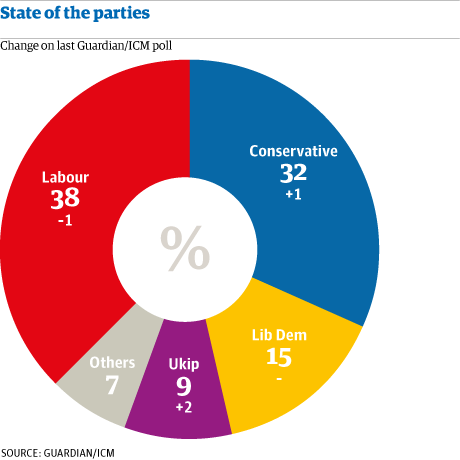 ICM State of the parties