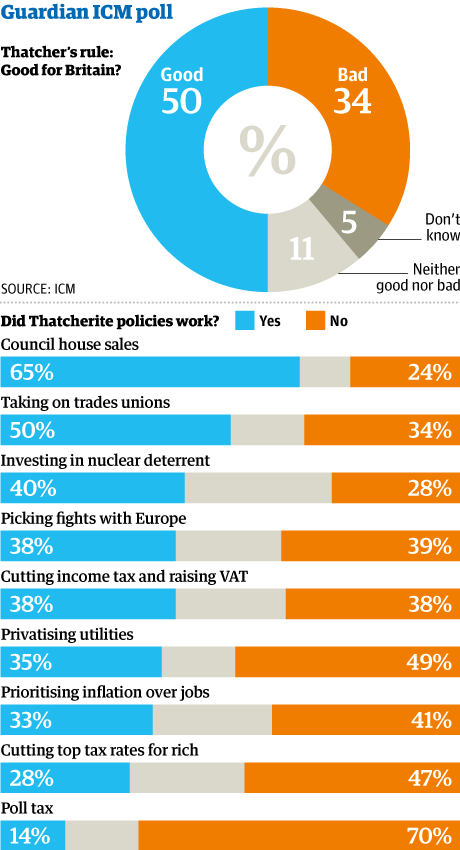 Thatcher policies ICM poll