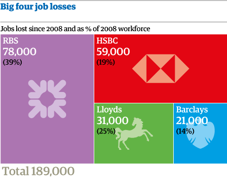 Bank job losses
