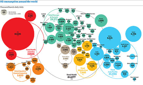 world oil consumption