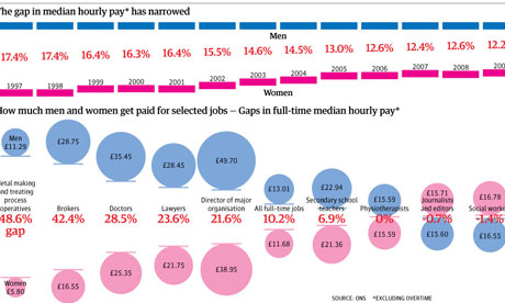 Pay gap graphic