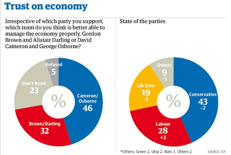 Guardian ICM poll pie charts - voter trust on economy: Tuesday July 22