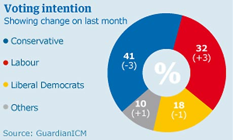 ICM/Guardian poll September 27 2008