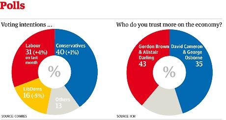 Polls 201008