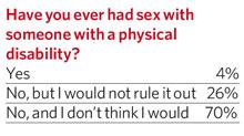 Safe Sex chart4