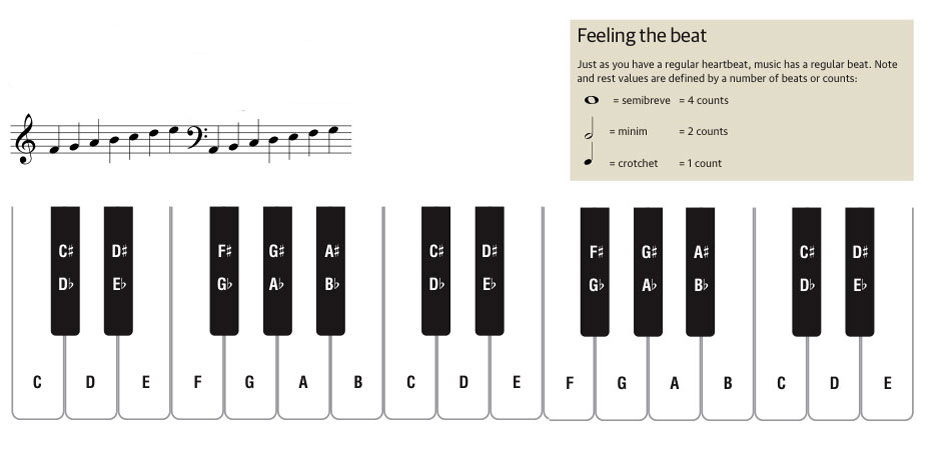 Piano chords with letters