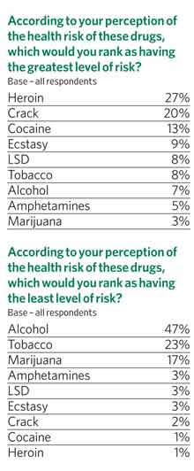 According to your perception of the health risk of these drugs which would you rank as having the greatest level of risk?