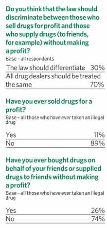 Do you think that the law should discriminate between those who sell drugs for profit and those who supply drugs (to friends, for example) without making a profit?
