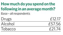 How much do you spend on the following in an average month?