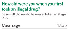 How old were you when you first took an illegal drug?