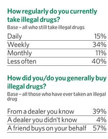 How regularly do you currently take illegal drugs?