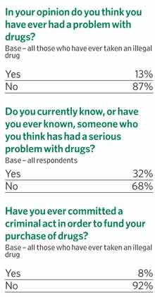In your opinion do you think you have ever had a problem with drugs?