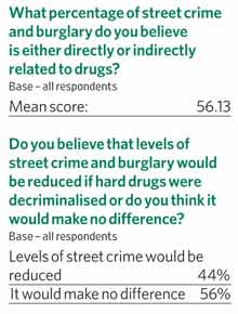 What percentage of street crime and burglary do you believe is either directly or indirectly related to drugs?