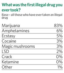 What was the first illegal drug you ever took?