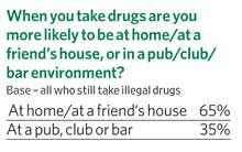 When you take drugs are you more likely to be at home/ at a friend's house, or in a pub/ club/ bar environment?