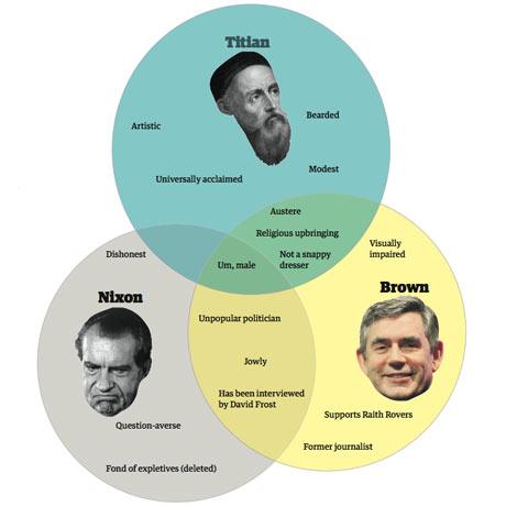 Gordon Brown, Richard Nixon and Titian