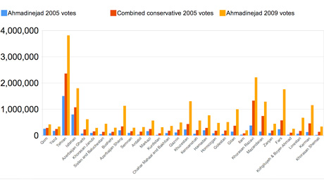 Graph comparing Ahmadinejad's first round votes by province in the 2005 and 2009 election