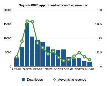 0870 downloads, ad revenue