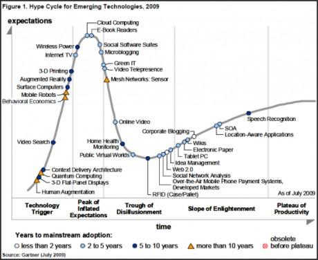 graph of Gartner Hype-cycle