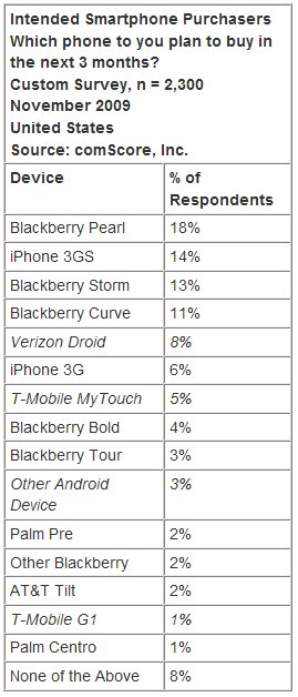 comscore table of smartphone purchasers