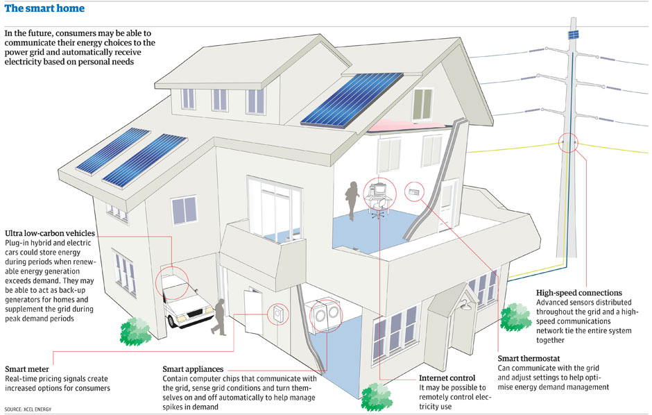 Smart home graphic 001