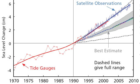 Graph by Stefan Rahmstorf comparing measured sea level rise (red and blue) to previous IPCC estimates (grey and dashed lines), showing sea level rise is happening faster than expected. Click to enlarge. `