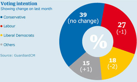 ICM poll showing British voting intentions