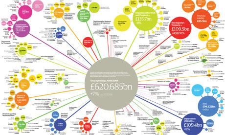 UK public spending graphi 001 LoSgamato @ Festival del Giornalismo di Perugia 2012   #ijf12