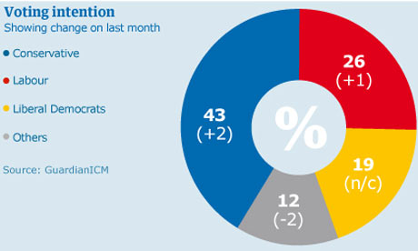 Guardian/ICM poll results 21 September 2009.