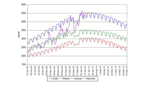 common cold graph. Graph of National Grid figures