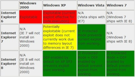 Microsoft's chart of the IE vulnerability