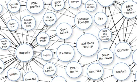 Linked Data Graph
