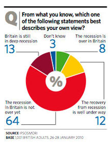 Ipsos/Mori poll for Guardian