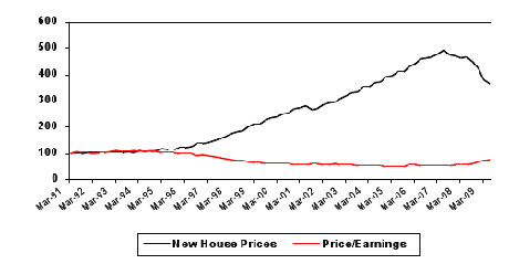 House price versus income in Ireland