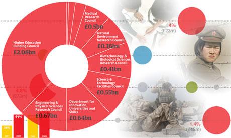 Imagen de The Guardian sobre visualización de datos.