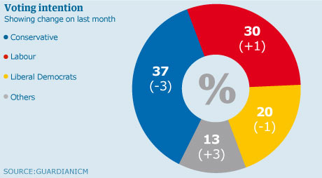 Guardian/ICM poll graphic, 22 February 2010.