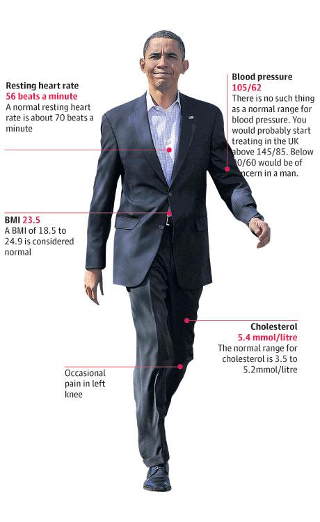Barack Obama's medical report