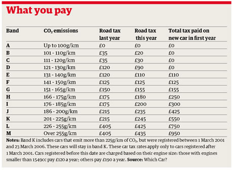 Road Tax To Reflect Carbon Emissions Money The Guardian
