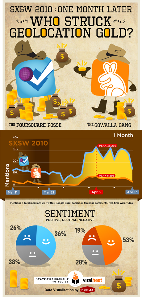 Foursquare and Gowalla's performance - by Viralheat
