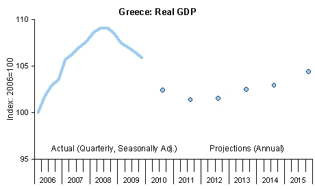 Greece: Real GDP