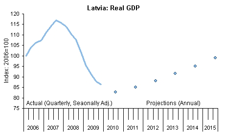 Latvia: Real GDP