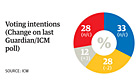 ICM Poll 03/05