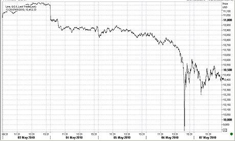 Dow Jones weekly May 7