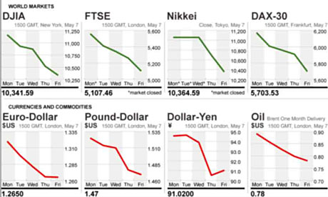 The state of world markets amid the UK election drama and Greece crisis