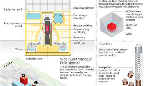 Inside the Fukushima nuclear plant. Click image for graphic