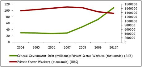 The debt held by every private sector worker