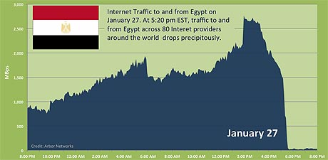 The Full Dimension of the Arab Revolution in 50+ Infographics