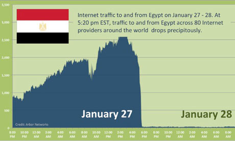 Graph of Egypt's internet access blackout
