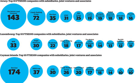 FTSE 100 companies in jurisdictions classed as tax havens