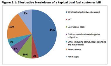 Illustrative breakdown of a typical dual fuel bill